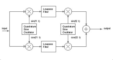 Method Listen Qrss Signals