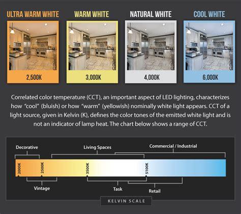 color temperature comparison bright leds