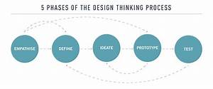 What Exactly Is Design Thinking   Ud83e Udd14 Updated Guide For 2020