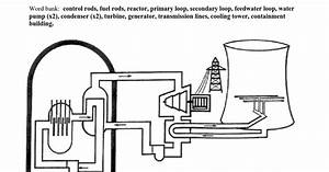 Nuclear Reactor Diagram Worksheet Docx