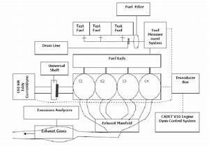 Schematic Diagram Of Engine Test Bed
