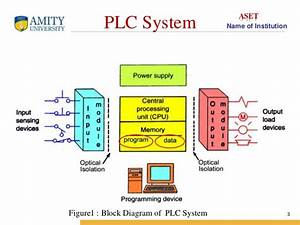 Plc And Scada Theory Ppt