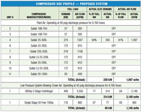 Pneumatic Conveying Energy Assessment Saves $321,000