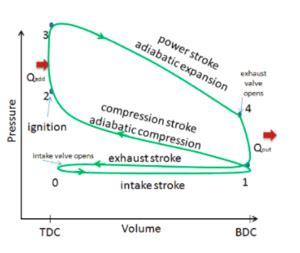 Four Stroke Engine Energy Education