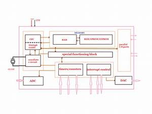 Basics Of Microcontrollers