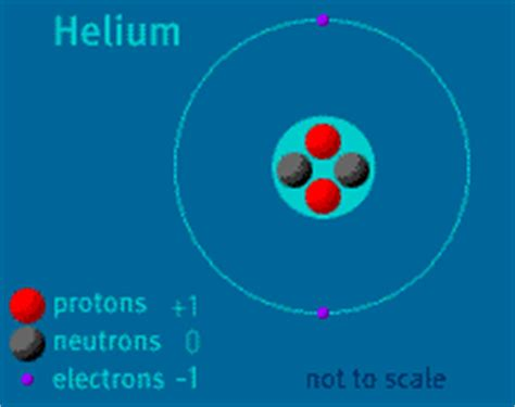 Helium Protons Neutrons Electrons by A Science Odyssey Atom Builder Elementary Particles