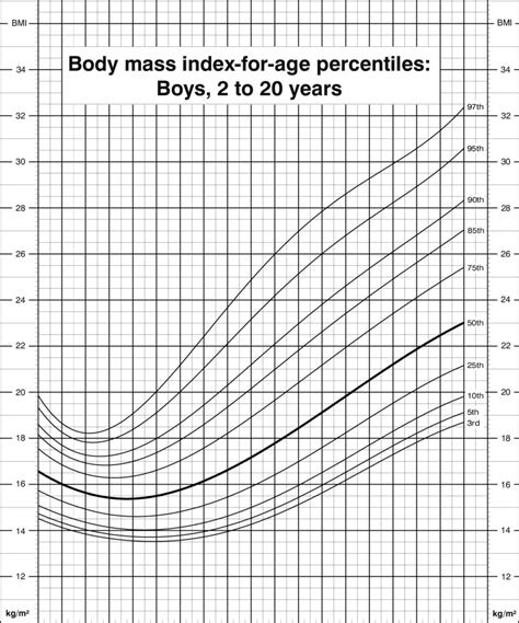 body mass index  age percentiles boys    years