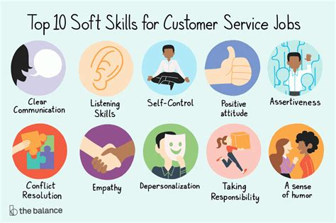 top   demand customer service soft skills