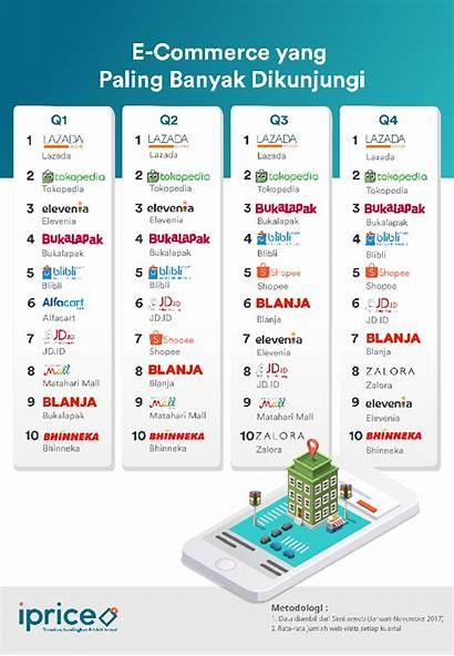 Indonesia Commerce Paling Tokopedia Tahun Lazada Dan