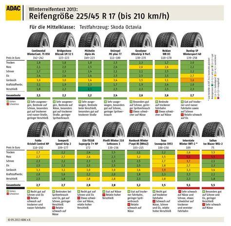 testsieger winterreifen 2017 adac winterreifen test 2013 nicht alles gold was gl 228 nzt meinauto de