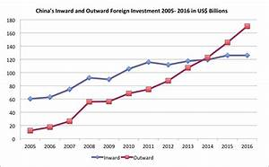 China's New Policies on Foreign Investment | Asia Pacific ...