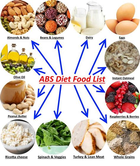cuisine diet how to get a six pack in a month a blueprint for maximum results