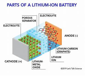 How Does A Lithium
