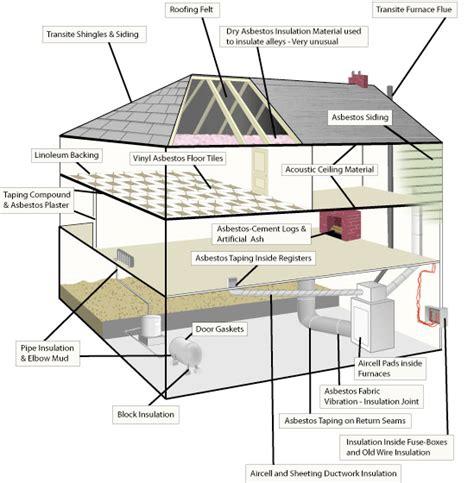 asbestos jakelainc