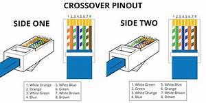 Fiche Rj45 Cat 6 : rj45 wiring diagrams best site wiring harness ~ Dailycaller-alerts.com Idées de Décoration