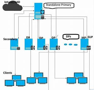 More Flatter Hierarchy With Sccm Configmgr Cb And Some
