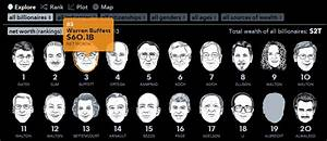 Chart of the Week: Keeping track of the world's richest ...