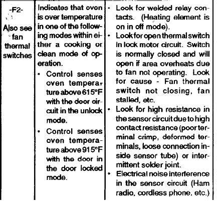 ge monogram double oven     code