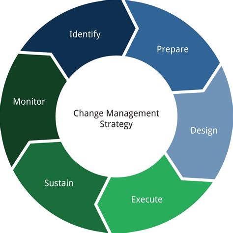 implement change management   supply chain