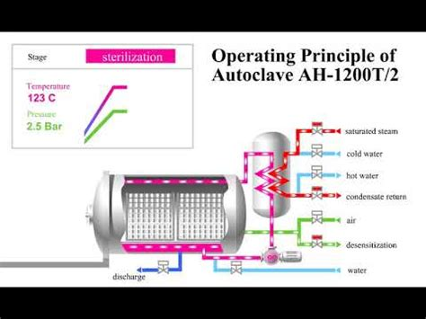 Principle of operation of the autoclave AH-1200T/2