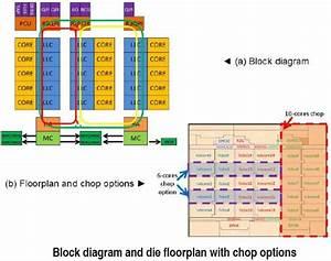 Intel Details 15