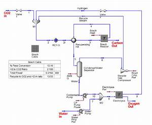 Process Flow Diagram Of Bosch Process With Single