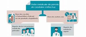 2eme Visite Medicale Permis De Conduire : r glementation des visites m dicales du permis de conduire ~ Medecine-chirurgie-esthetiques.com Avis de Voitures