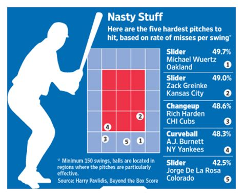 baseballs toughest pitches  hit wsj