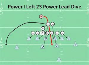I Formation Football Plays