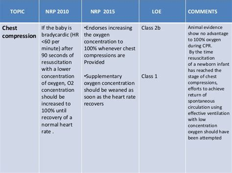 Neonatal resuscitation 2015 aha guidelines update for cpr