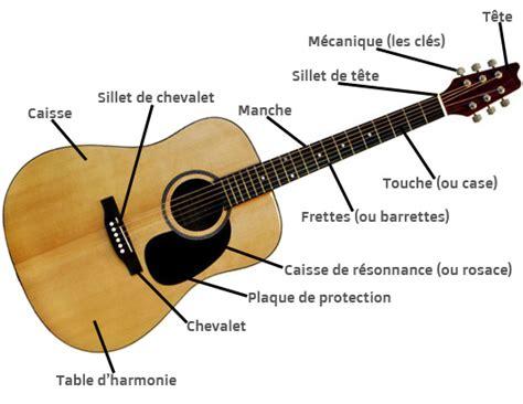 coursdeguitareblog cours de guitare en ligne