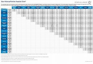 Complete List Of Airline Award Charts