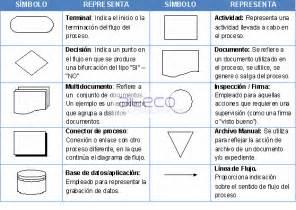 Diagrama De Flujo  Diagrama De Flujo
