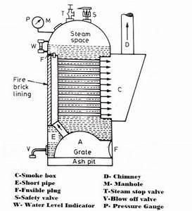 What Are The Types Of Boiler   With Examples