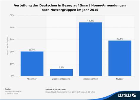 Smart Home Was Ist Das by Smart Home Was Ist Das Und Was Bringt Es Mir