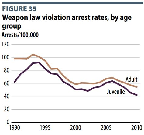 crime statistics bureau carrying and con gun facts