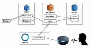 Amazon Alexa Architecture Diagram