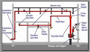 How Fire Sprinkler Works   Fire Sprinkler Working   How