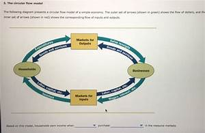 Solved  3  The Circular Flow Model The Following Diagram P