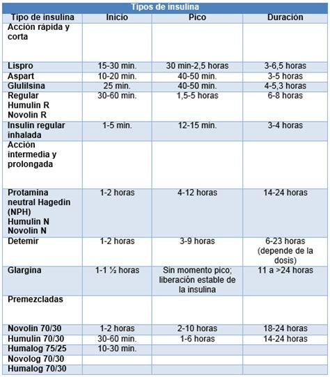 inicio de la terapia  insulina en pacientes