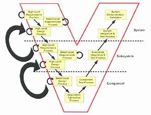 The Traditional  U0026quot  Vee Diagram  U0026quot  Of Systems Engineering 2