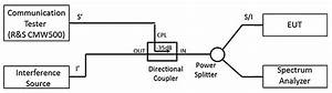 Emc For Wireless Communication Systems In Vehicles