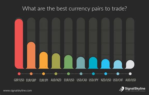how to trade currency how to choose the luckiest currency pairs for you signal
