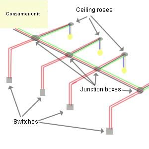 Wiring Lighting Circuit How Wire Light Diy Doctor