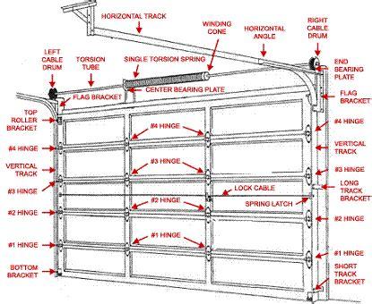 garage door torsion kit lowes garage stunning garage door torsion springs design garage door replacement cost springs