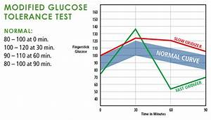 Sugar Level Chart After Meal Singapore Health Fitness Blog Train Diet Weight
