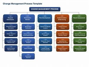 free change management templates smartsheet With it change management process template
