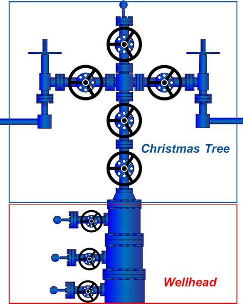 surface christmas tree dry tree basic knowlege