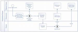 Design An Automated Workflow In Visio