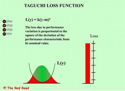 Taguchi Loss Function Pdf Diagram Road Reduction